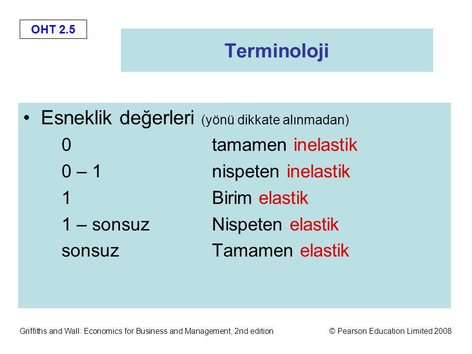 OHT 2.5 Griffiths and Wall: Economics for Business and Management, 2nd edition© Pearson Education Limited 2008 Terminoloji Esneklik değerleri (yönü dikkate alınmadan) 0tamamen inelastik 0 – 1nispeten inelastik 1Birim elastik 1 – sonsuzNispeten elastik sonsuzTamamen elastik