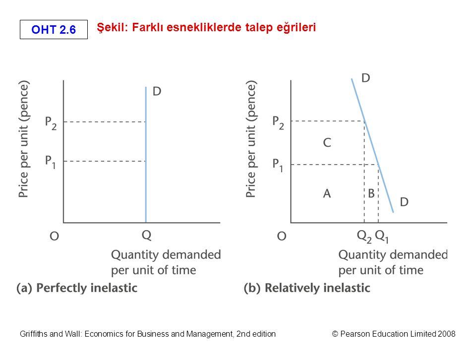 OHT 2.16 Griffiths and Wall: Economics for Business and Management, 2nd edition© Pearson Education Limited 2008 Çapraz Esneklik (1) Birbirinin tamamlayıcısı ya da seçeneği olan iki ürün arasındaki talep ve fiyat değişikliklerini gösterir X malının talebinin Y malının fiyat değişikliğine tepkisi gibi.
