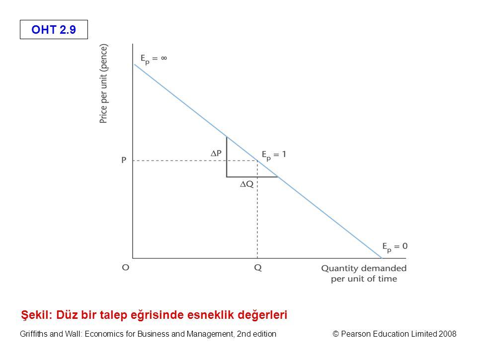 OHT 2.9 Griffiths and Wall: Economics for Business and Management, 2nd edition© Pearson Education Limited 2008 Şekil: Düz bir talep eğrisinde esneklik değerleri