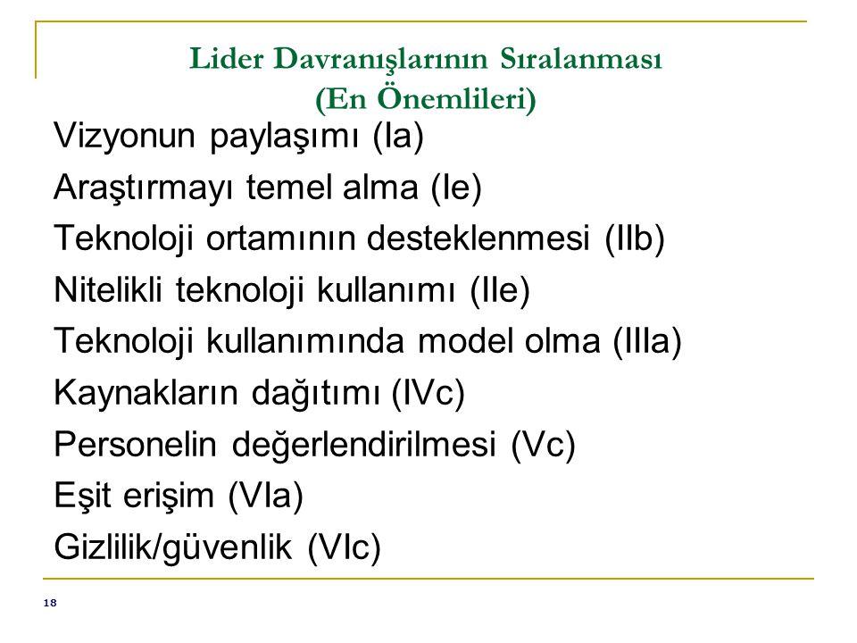 18 Lider Davranışlarının Sıralanması (En Önemlileri) Vizyonun paylaşımı (Ia) Araştırmayı temel alma (Ie) Teknoloji ortamının desteklenmesi (IIb) Nitelikli teknoloji kullanımı (IIe) Teknoloji kullanımında model olma (IIIa) Kaynakların dağıtımı (IVc) Personelin değerlendirilmesi (Vc) Eşit erişim (VIa) Gizlilik/güvenlik (VIc)