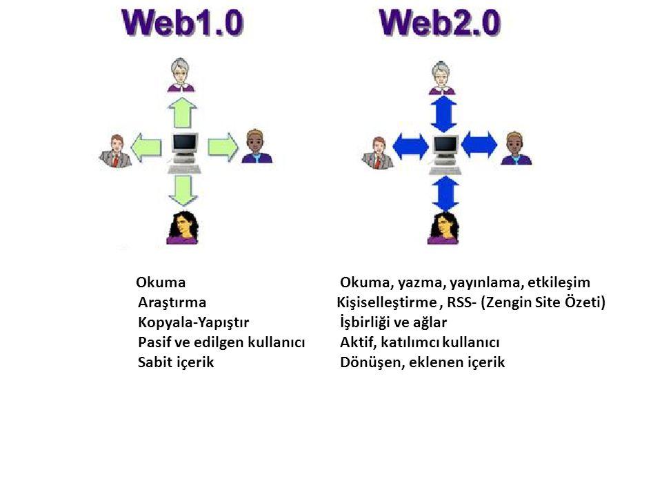 Okuma Okuma, yazma, yayınlama, etkileşim Araştırma Kişiselleştirme, RSS- (Zengin Site Özeti) Kopyala-Yapıştır İşbirliği ve ağlar Pasif ve edilgen kullanıcı Aktif, katılımcı kullanıcı Sabit içerik Dönüşen, eklenen içerik