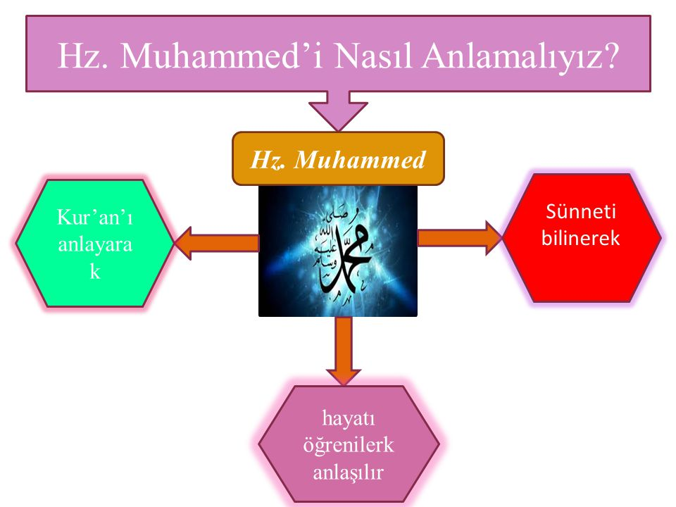 Hz. Muhammed'i Nasıl Anlamalıyız? Kur'an'ı anlayara k Sünneti bilinerek Hz. Muhammed hayatı öğrenilerk anlaşılır