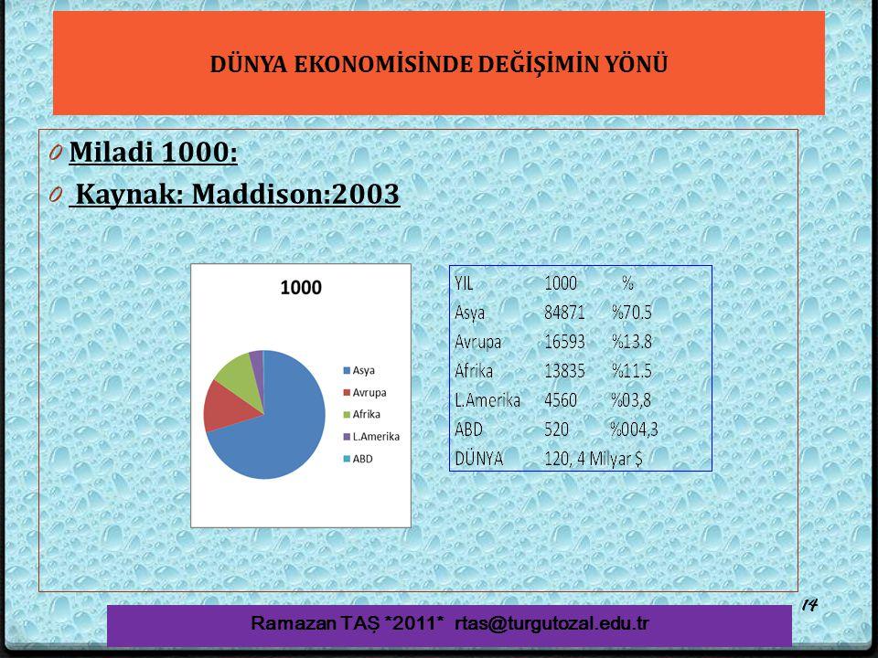 DÜNYA EKONOMİSİNDE DEĞİŞİMİN YÖNÜ 0 Miladi 1000: 0 Kaynak: Maddison:2003 Ramazan TAŞ *2011* rtas@turgutozal.edu.tr 14