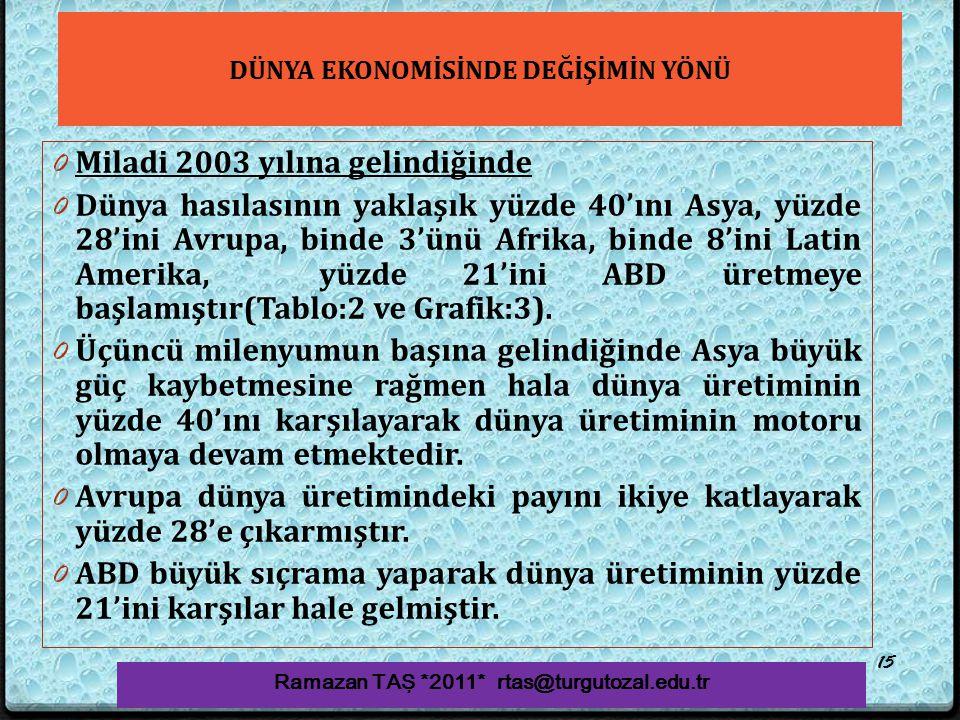 DÜNYA EKONOMİSİNDE DEĞİŞİMİN YÖNÜ 0 Miladi 2003 yılına gelindiğinde 0 Dünya hasılasının yaklaşık yüzde 40'ını Asya, yüzde 28'ini Avrupa, binde 3'ünü A