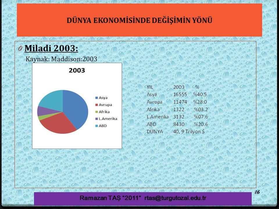 DÜNYA EKONOMİSİNDE DEĞİŞİMİN YÖNÜ 0 Miladi 2003: Ramazan TAŞ *2011* rtas@turgutozal.edu.tr 16 Kaynak: Maddison:2003