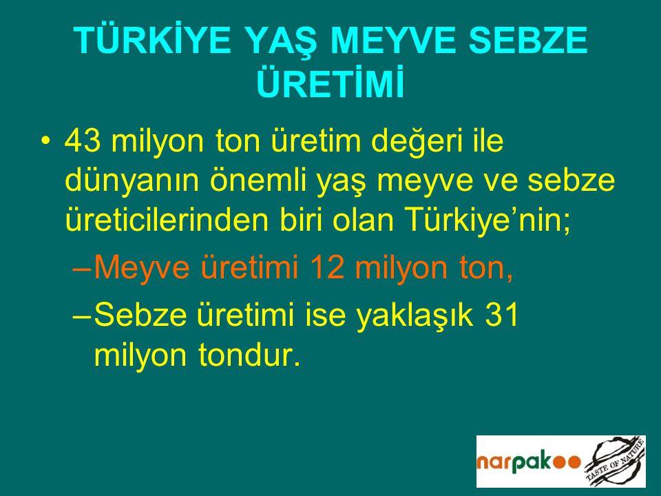 TÜRKİYE YAŞ MEYVE SEBZE ÜRETİMİ 43 milyon ton üretim değeri ile dünyanın önemli yaş meyve ve sebze üreticilerinden biri olan Türkiye'nin; –Meyve üreti