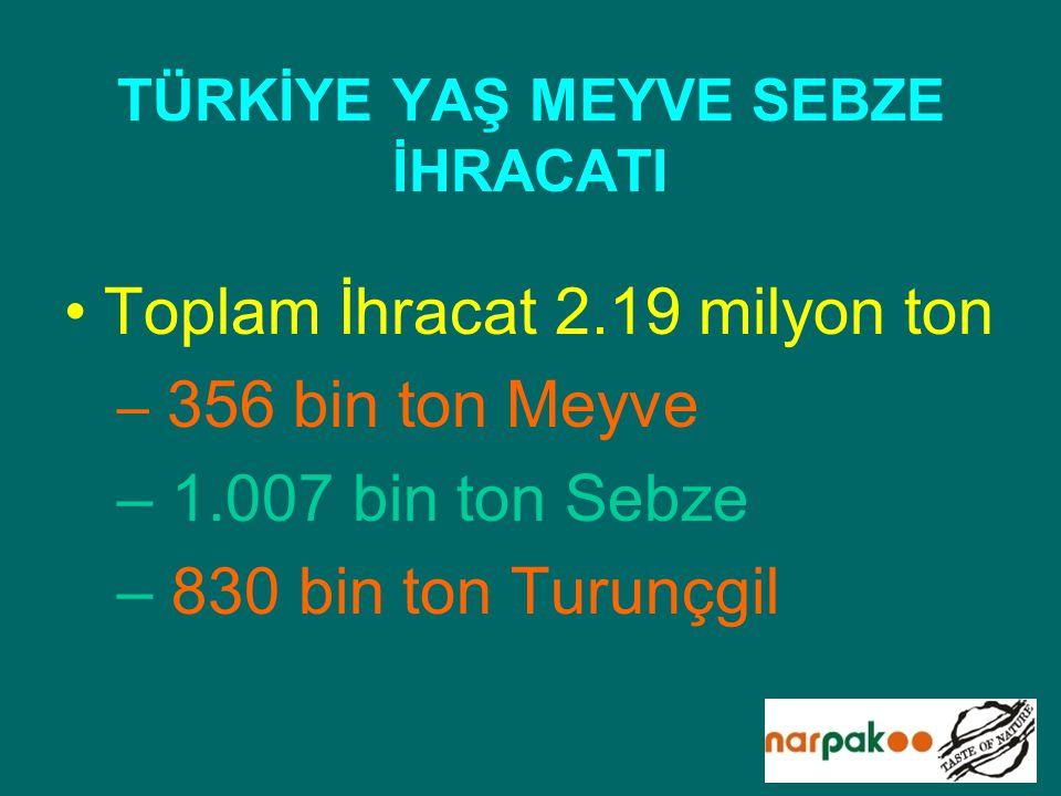 TÜRKİYE YAŞ MEYVE SEBZE İHRACATI Toplam İhracat 2.19 milyon ton – 356 bin ton Meyve – 1.007 bin ton Sebze – 830 bin ton Turunçgil