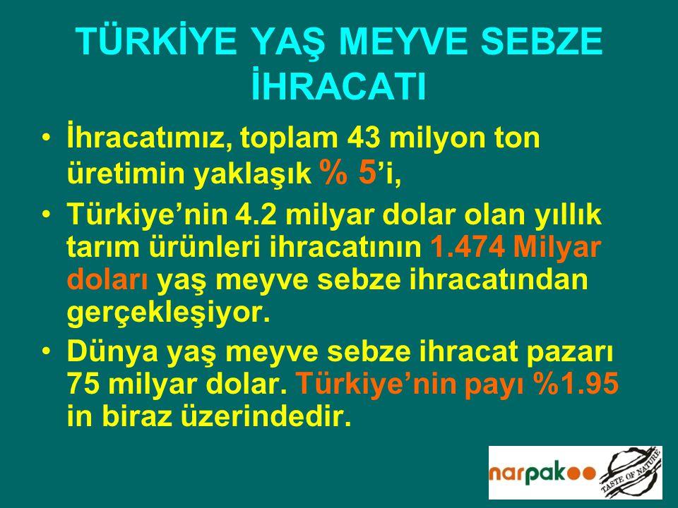TÜRKİYE YAŞ MEYVE SEBZE İHRACATI İhracatımız, toplam 43 milyon ton üretimin yaklaşık % 5 'i, Türkiye'nin 4.2 milyar dolar olan yıllık tarım ürünleri i