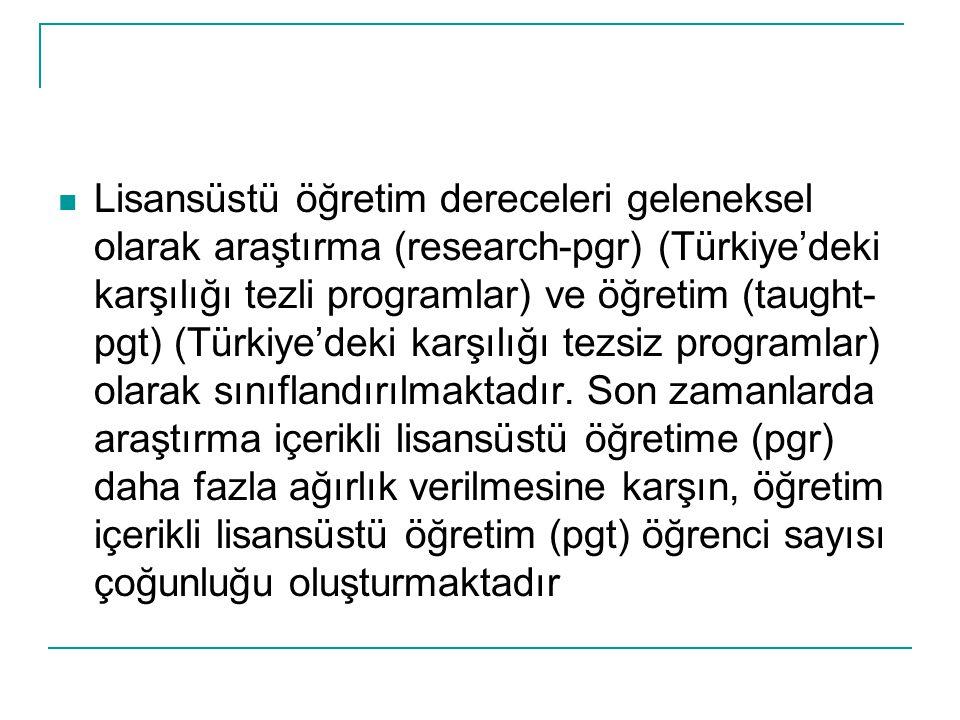 Lisansüstü öğretim dereceleri geleneksel olarak araştırma (research-pgr) (Türkiye'deki karşılığı tezli programlar) ve öğretim (taught- pgt) (Türkiye'd