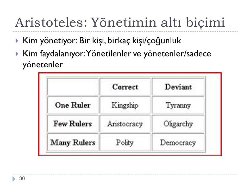 30 Aristoteles: Yönetimin altı biçimi  Kim yönetiyor: Bir kişi, birkaç kişi/ço ğ unluk  Kim faydalanıyor: Yönetilenler ve yönetenler/sadece yönetenl