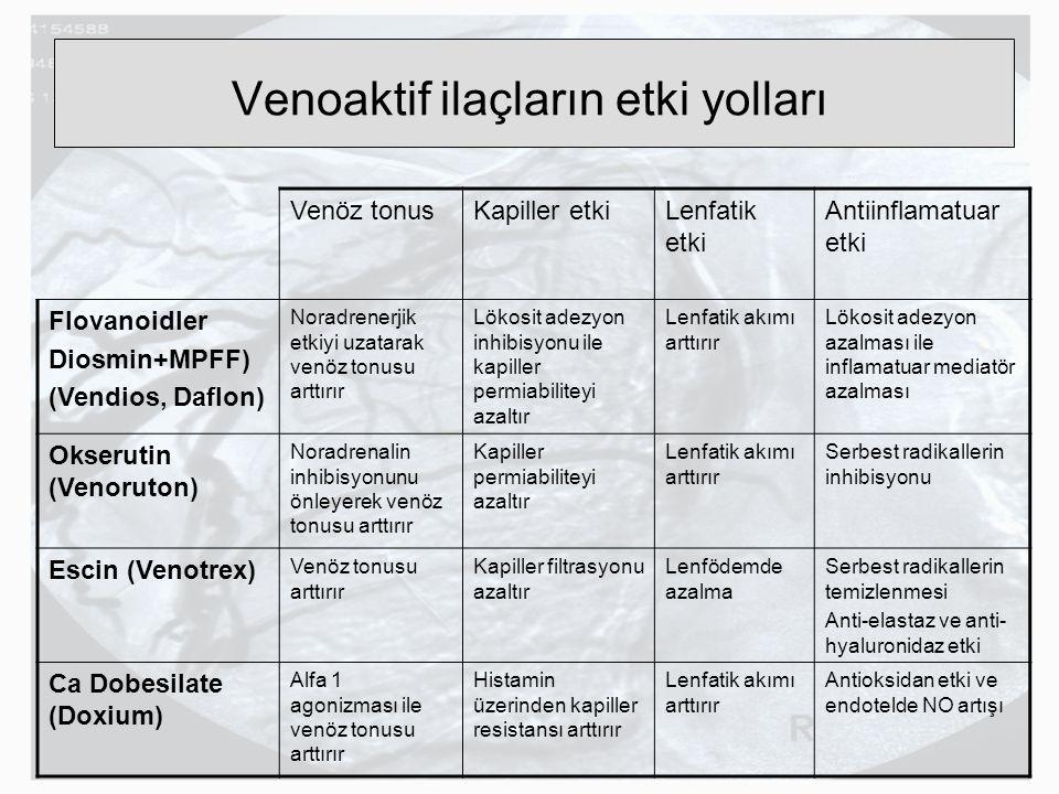 Venoaktif ilaçların etki yolları Venöz tonusKapiller etkiLenfatik etki Antiinflamatuar etki Flovanoidler Diosmin+MPFF) (Vendios, Daflon) Noradrenerjik