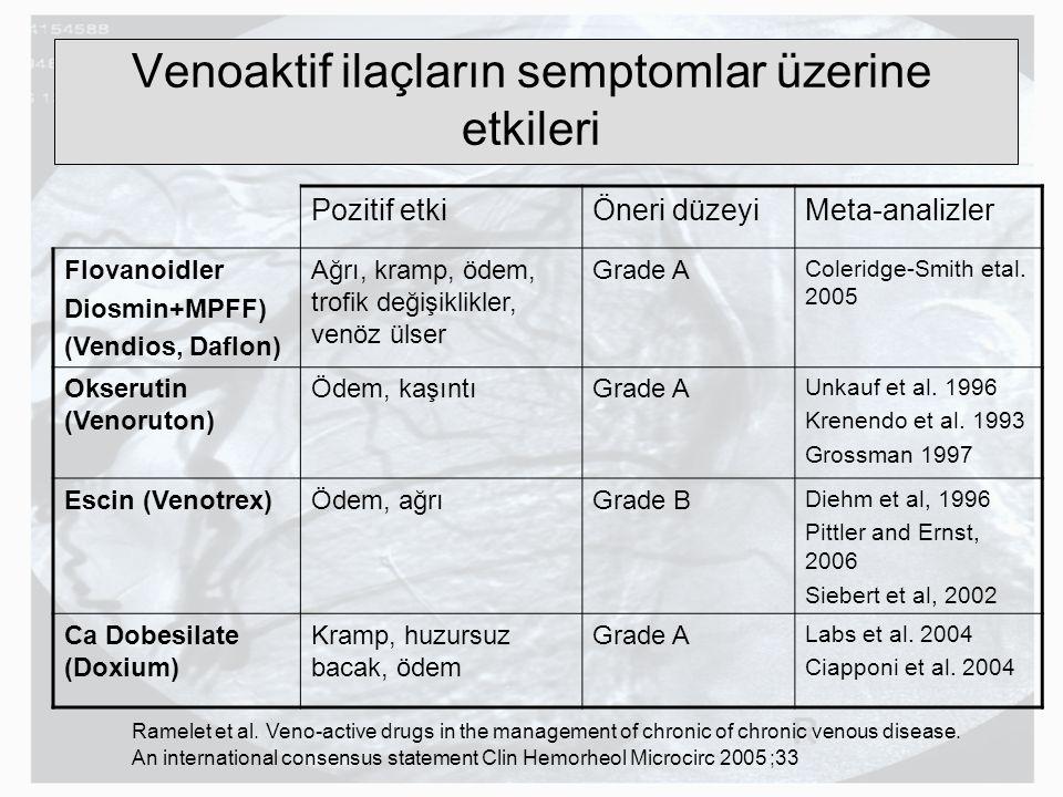 Venoaktif ilaçların semptomlar üzerine etkileri Pozitif etkiÖneri düzeyiMeta-analizler Flovanoidler Diosmin+MPFF) (Vendios, Daflon) Ağrı, kramp, ödem,
