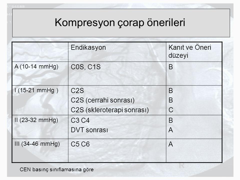 Kompresyon çorap önerileri EndikasyonKanıt ve Öneri düzeyi A (10-14 mmHg) C0S, C1SB I (15-21 mmHg ) C2S C2S (cerrahi sonrası) C2S (skleroterapi sonras