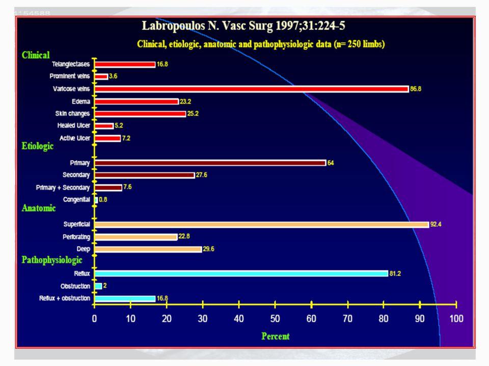İntermittant pnömotik kompresyon cihazları Aktif venöz ülserlerde yara iyileşme sürecini kısalttığı gösterilmiştir.