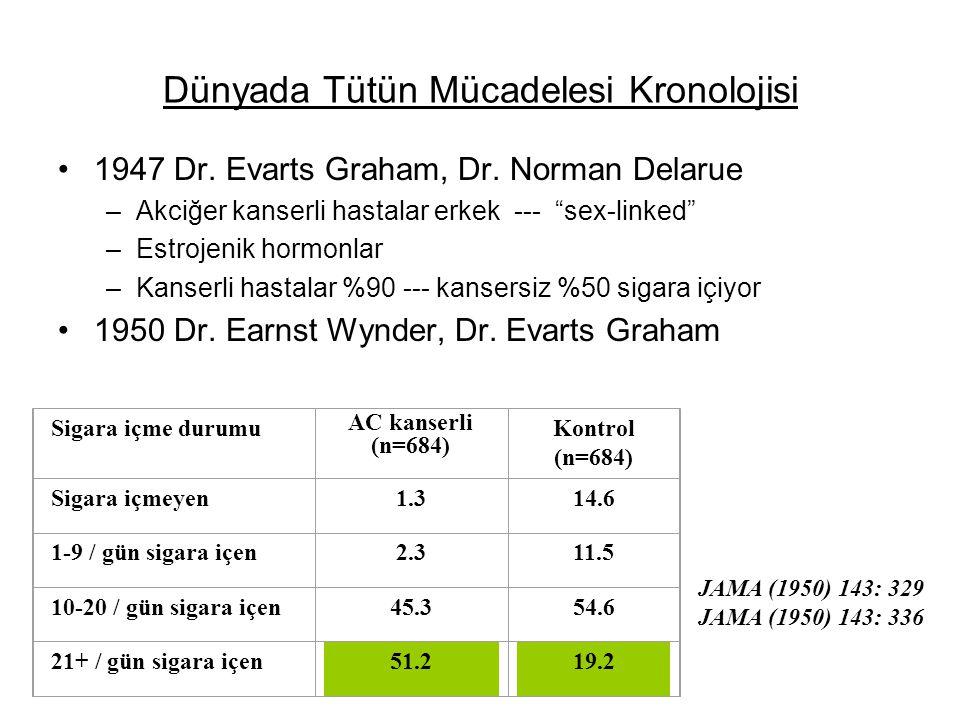 Dünyada Tütün Mücadelesi Kronolojisi 1947 Dr.Evarts Graham, Dr.