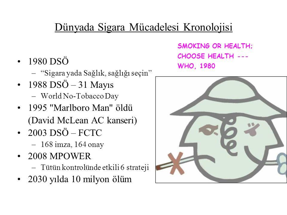 Dünyada Sigara Mücadelesi Kronolojisi 1980 DSÖ – Sigara yada Sağlık, sağlığı seçin 1988 DSÖ – 31 Mayıs –World No-Tobacco Day 1995 Marlboro Man öldü (David McLean AC kanseri) 2003 DSÖ – FCTC –168 imza, 164 onay 2008 MPOWER –Tütün kontrolünde etkili 6 strateji 2030 yılda 10 milyon ölüm SMOKING OR HEALTH; CHOOSE HEALTH --- WHO, 1980