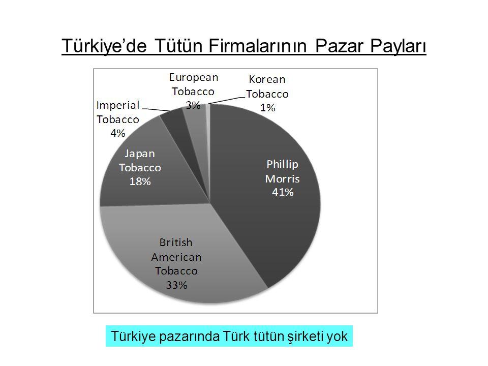 Türkiye'de Tütün Firmalarının Pazar Payları Türkiye pazarında Türk tütün şirketi yok