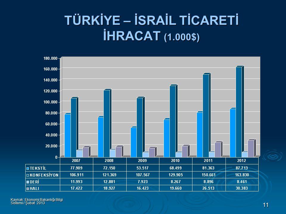 11 TÜRKİYE – İSRAİL TİCARETİ İHRACAT (1.000$) Kaynak: Ekonomi Bakanlığı Bilgi Sistemi / Şubat 2013