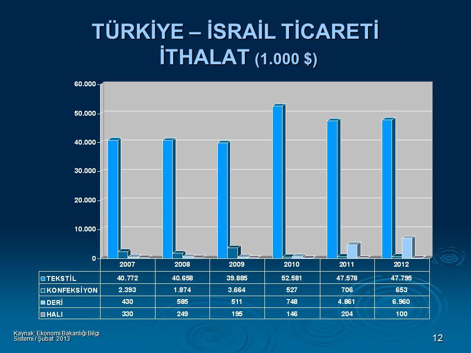 12 TÜRKİYE – İSRAİL TİCARETİ İTHALAT (1.000 $) Kaynak: Ekonomi Bakanlığı Bilgi Sistemi / Şubat 2013
