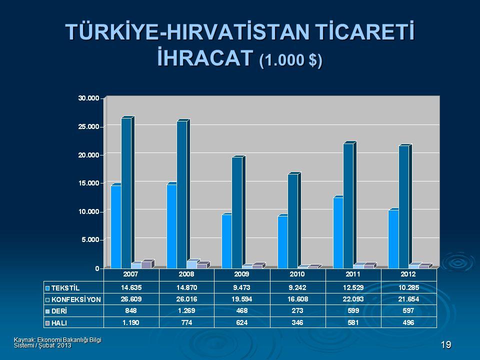 19 TÜRKİYE-HIRVATİSTAN TİCARETİ İHRACAT (1.000 $) Kaynak: Ekonomi Bakanlığı Bilgi Sistemi / Şubat 2013