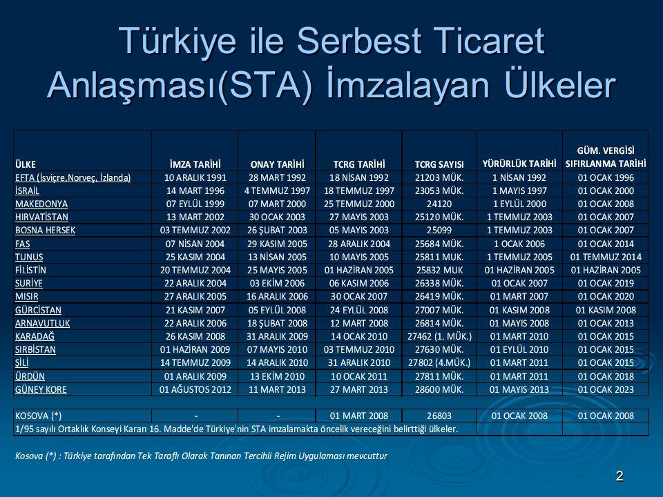 43 TÜRKİYE-MISIR TİCARETİ İHRACAT (1.000 $) Kaynak: Ekonomi Bakanlığı Bilgi Sistemi / Şubat 2013
