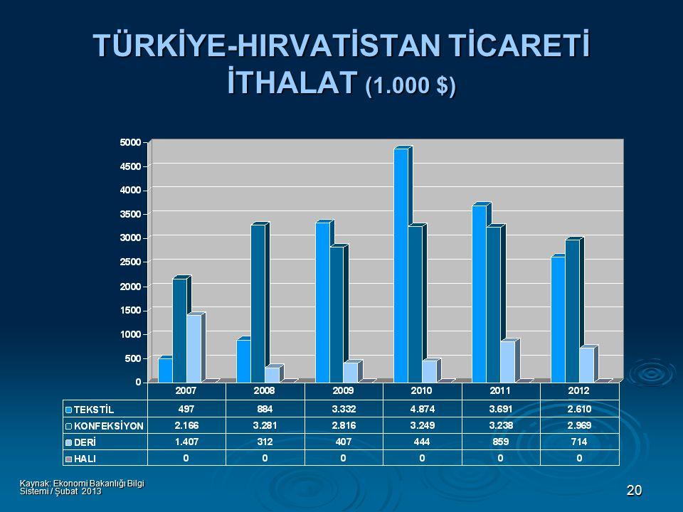 20 TÜRKİYE-HIRVATİSTAN TİCARETİ İTHALAT (1.000 $) Kaynak: Ekonomi Bakanlığı Bilgi Sistemi / Şubat 2013