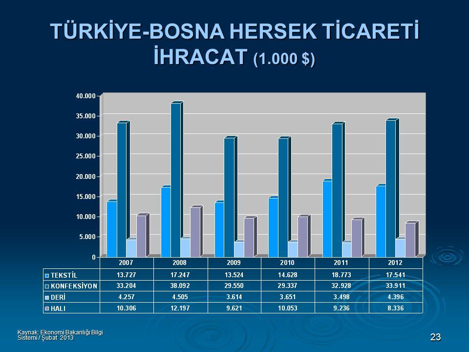 23 TÜRKİYE-BOSNA HERSEK TİCARETİ İHRACAT (1.000 $) Kaynak: Ekonomi Bakanlığı Bilgi Sistemi / Şubat 2013