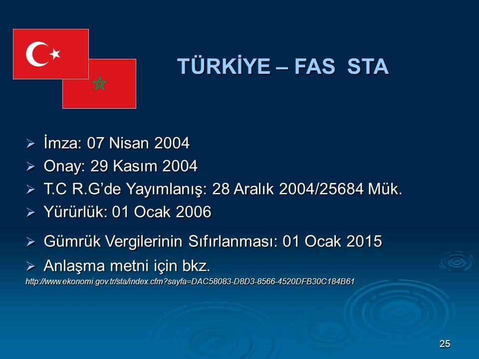 25 TÜRKİYE – FAS STA  İmza: 07 Nisan 2004  Onay: 29 Kasım 2004  T.C R.G'de Yayımlanış: 28 Aralık 2004/25684 Mük.