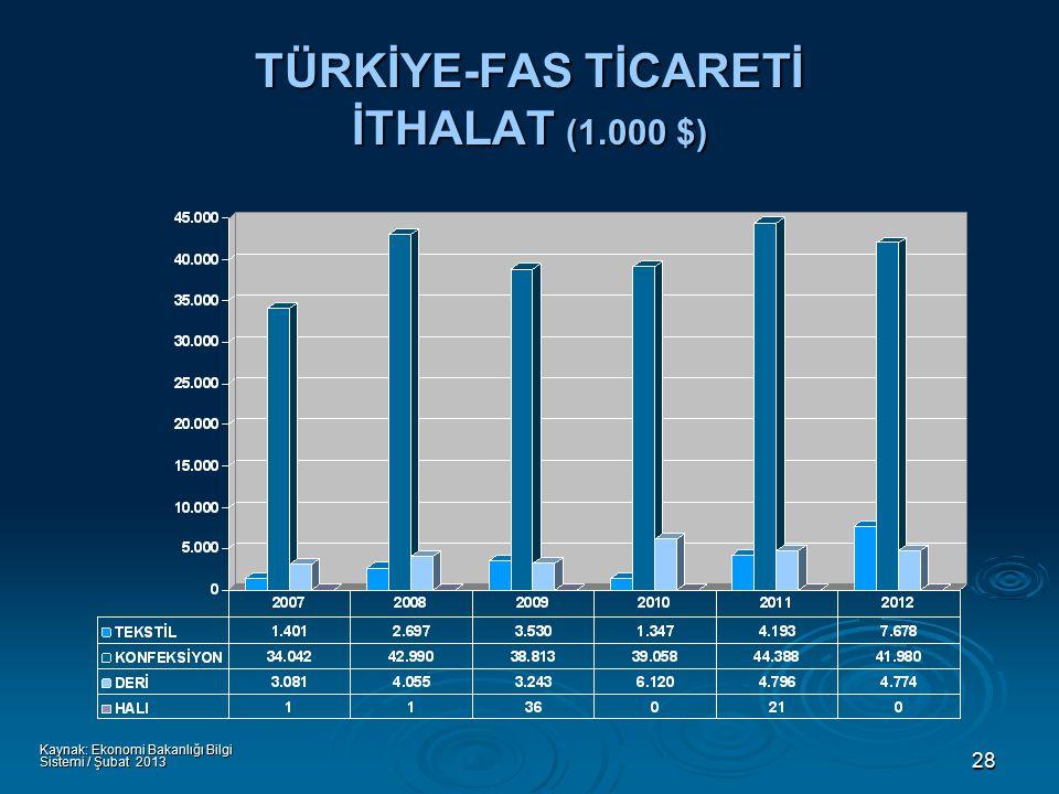 28 TÜRKİYE-FAS TİCARETİ İTHALAT (1.000 $) Kaynak: Ekonomi Bakanlığı Bilgi Sistemi / Şubat 2013