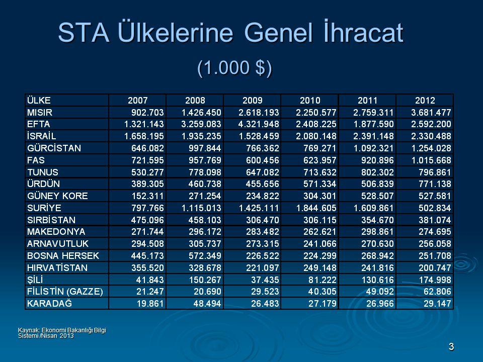 3 STA Ülkelerine Genel İhracat (1.000 $) Kaynak: Ekonomi Bakanlığı Bilgi Sistemi /Nisan 2013