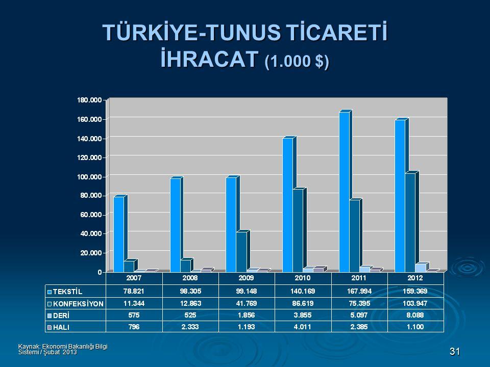 31 TÜRKİYE-TUNUS TİCARETİ İHRACAT (1.000 $) Kaynak: Ekonomi Bakanlığı Bilgi Sistemi / Şubat 2013