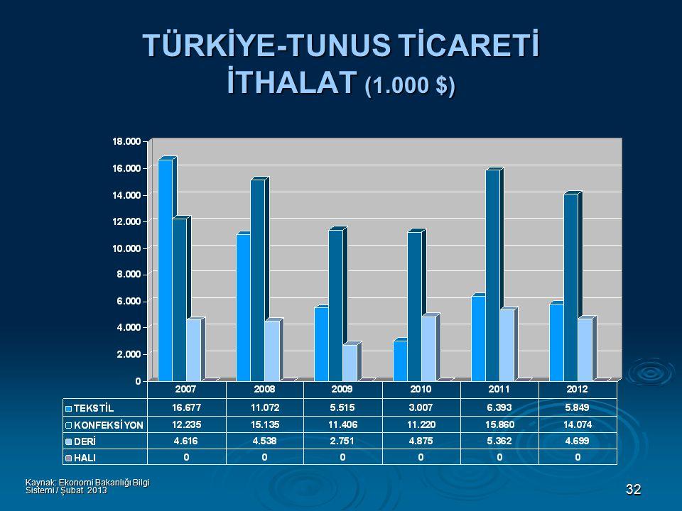 32 TÜRKİYE-TUNUS TİCARETİ İTHALAT (1.000 $) Kaynak: Ekonomi Bakanlığı Bilgi Sistemi / Şubat 2013