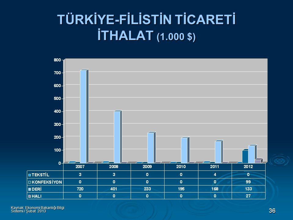 36 TÜRKİYE-FİLİSTİN TİCARETİ İTHALAT (1.000 $) Kaynak: Ekonomi Bakanlığı Bilgi Sistemi / Şubat 2013