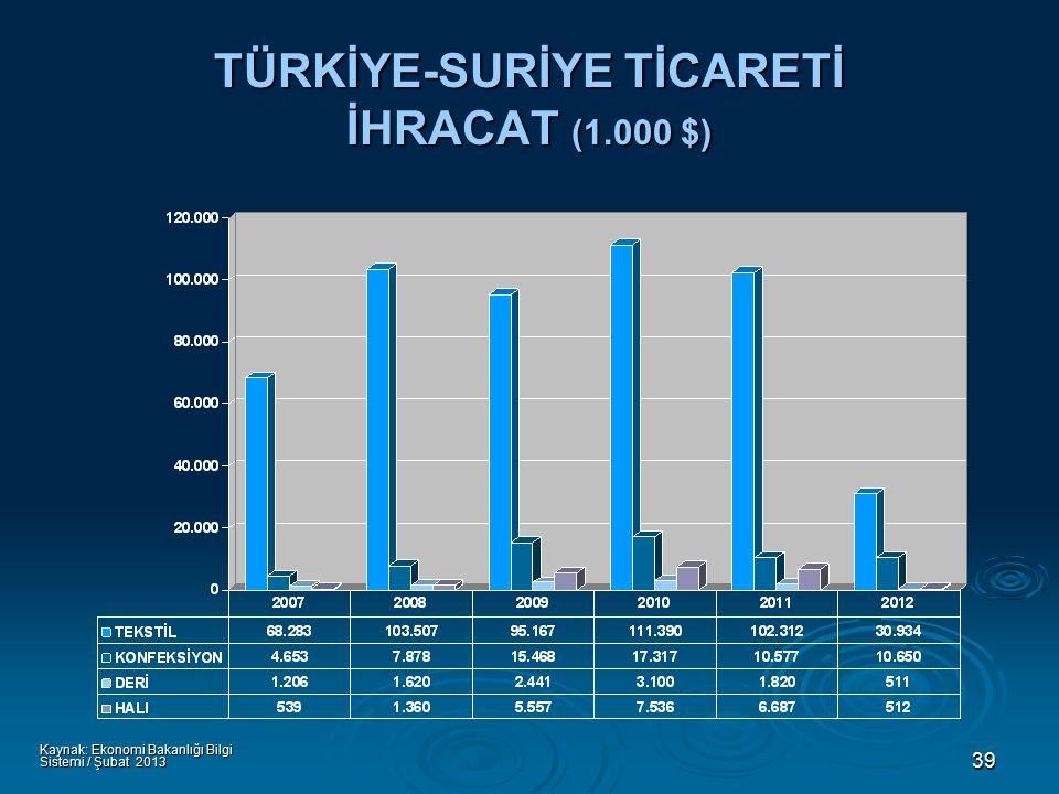 39 TÜRKİYE-SURİYE TİCARETİ İHRACAT (1.000 $) Kaynak: Ekonomi Bakanlığı Bilgi Sistemi / Şubat 2013
