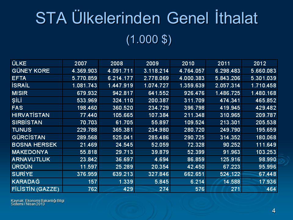 4 STA Ülkelerinden Genel İthalat (1.000 $) Kaynak: Ekonomi Bakanlığı Bilgi Sistemi / Nisan 2013