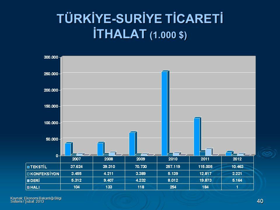 40 TÜRKİYE-SURİYE TİCARETİ İTHALAT (1.000 $) Kaynak: Ekonomi Bakanlığı Bilgi Sistemi / Şubat 2013