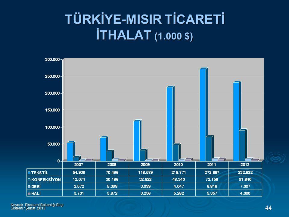 44 TÜRKİYE-MISIR TİCARETİ İTHALAT (1.000 $) Kaynak: Ekonomi Bakanlığı Bilgi Sistemi / Şubat 2013