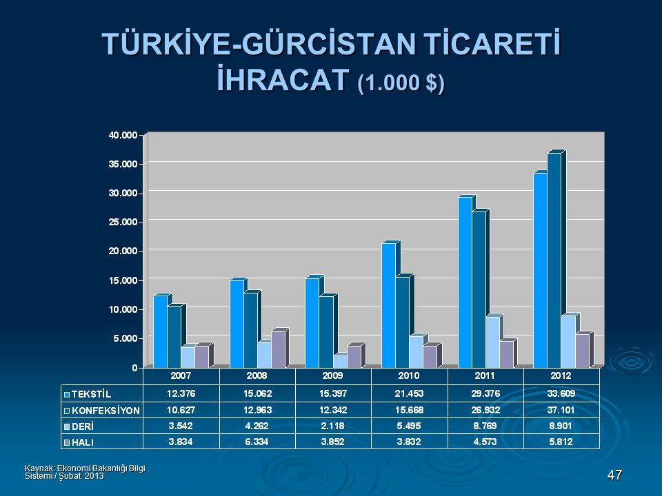 47 TÜRKİYE-GÜRCİSTAN TİCARETİ İHRACAT (1.000 $) Kaynak: Ekonomi Bakanlığı Bilgi Sistemi / Şubat 2013