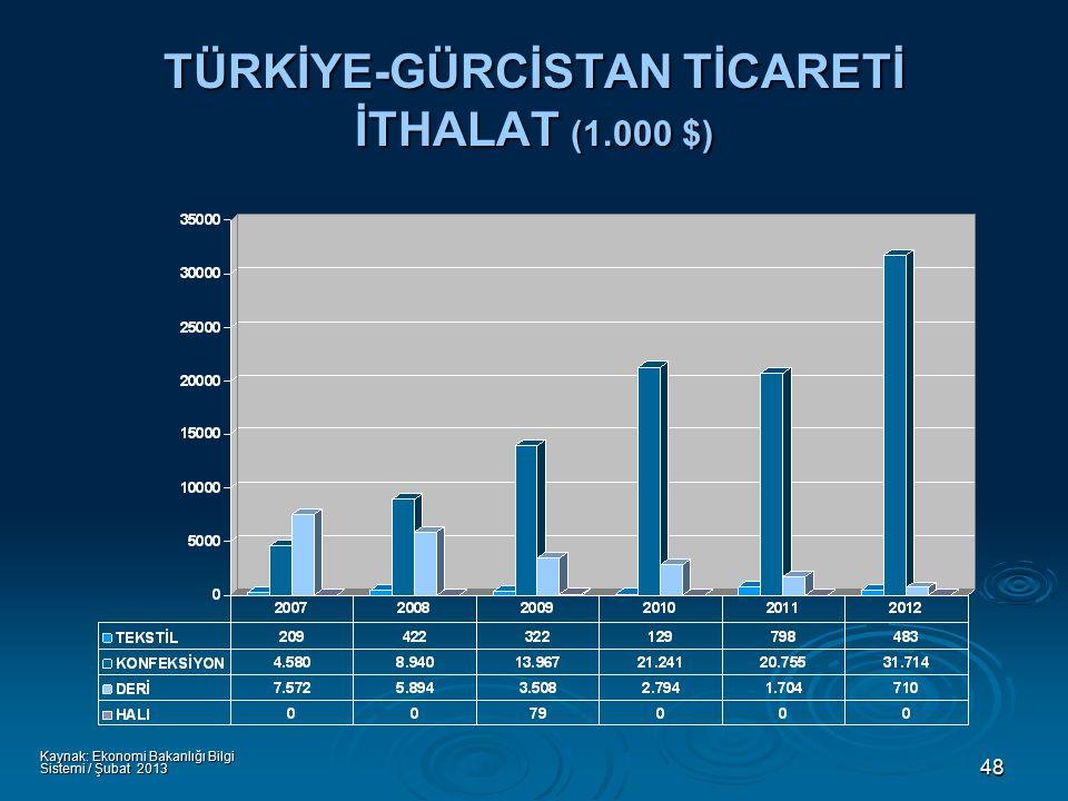 48 TÜRKİYE-GÜRCİSTAN TİCARETİ İTHALAT (1.000 $) Kaynak: Ekonomi Bakanlığı Bilgi Sistemi / Şubat 2013
