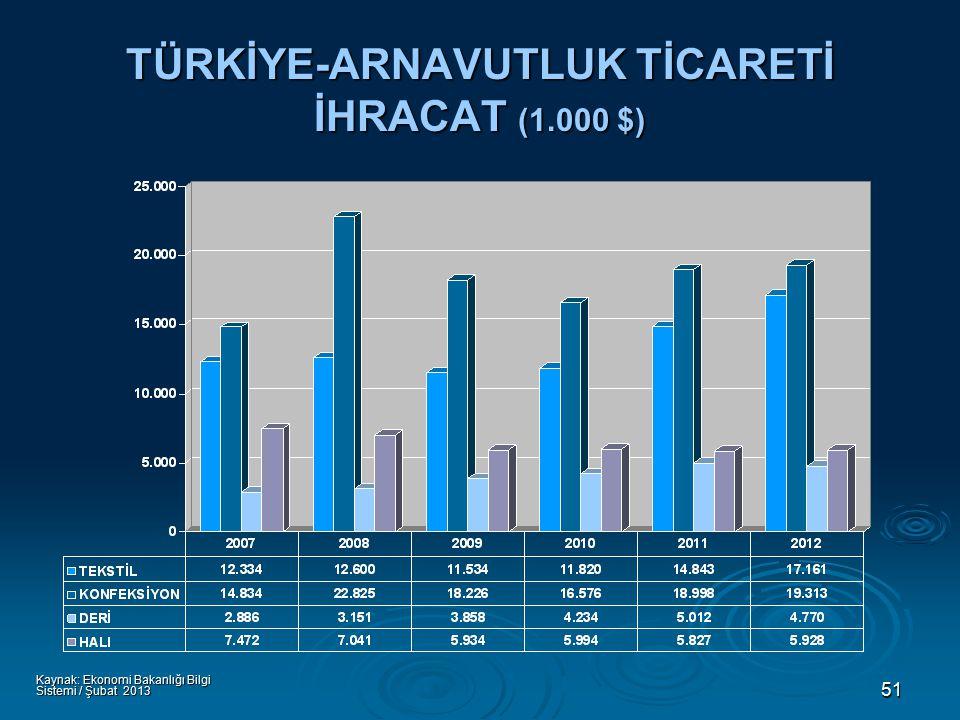51 TÜRKİYE-ARNAVUTLUK TİCARETİ İHRACAT (1.000 $) Kaynak: Ekonomi Bakanlığı Bilgi Sistemi / Şubat 2013