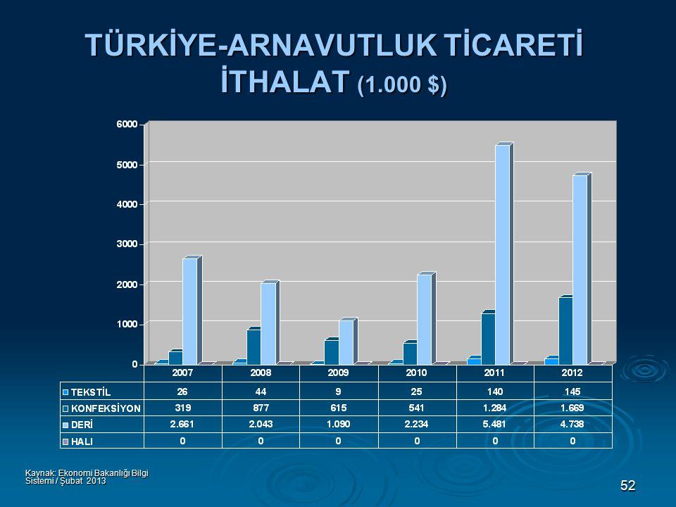 52 TÜRKİYE-ARNAVUTLUK TİCARETİ İTHALAT (1.000 $) Kaynak: Ekonomi Bakanlığı Bilgi Sistemi / Şubat 2013