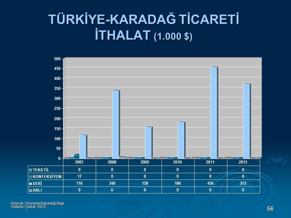 56 TÜRKİYE-KARADAĞ TİCARETİ İTHALAT (1.000 $) Kaynak: Ekonomi Bakanlığı Bilgi Sistemi / Şubat 2013
