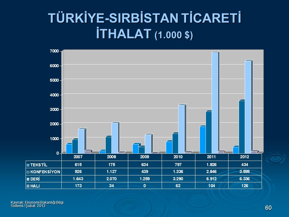 60 TÜRKİYE-SIRBİSTAN TİCARETİ İTHALAT (1.000 $) Kaynak: Ekonomi Bakanlığı Bilgi Sistemi / Şubat 2013