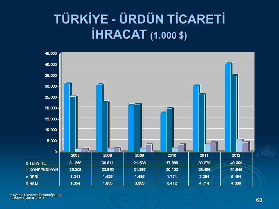 68 TÜRKİYE - ÜRDÜN TİCARETİ İHRACAT (1.000 $) Kaynak: Ekonomi Bakanlığı Bilgi Sistemi / Şubat 2013