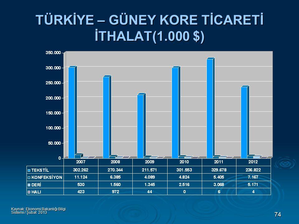 74 TÜRKİYE – GÜNEY KORE TİCARETİ İTHALAT(1.000 $) Kaynak: Ekonomi Bakanlığı Bilgi Sistemi / Şubat 2013