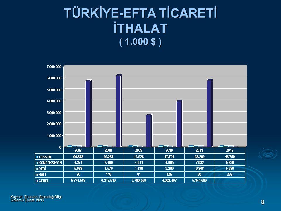 8 TÜRKİYE-EFTA TİCARETİ İTHALAT ( 1.000 $ ) Kaynak: Ekonomi Bakanlığı Bilgi Sistemi / Şubat 2013