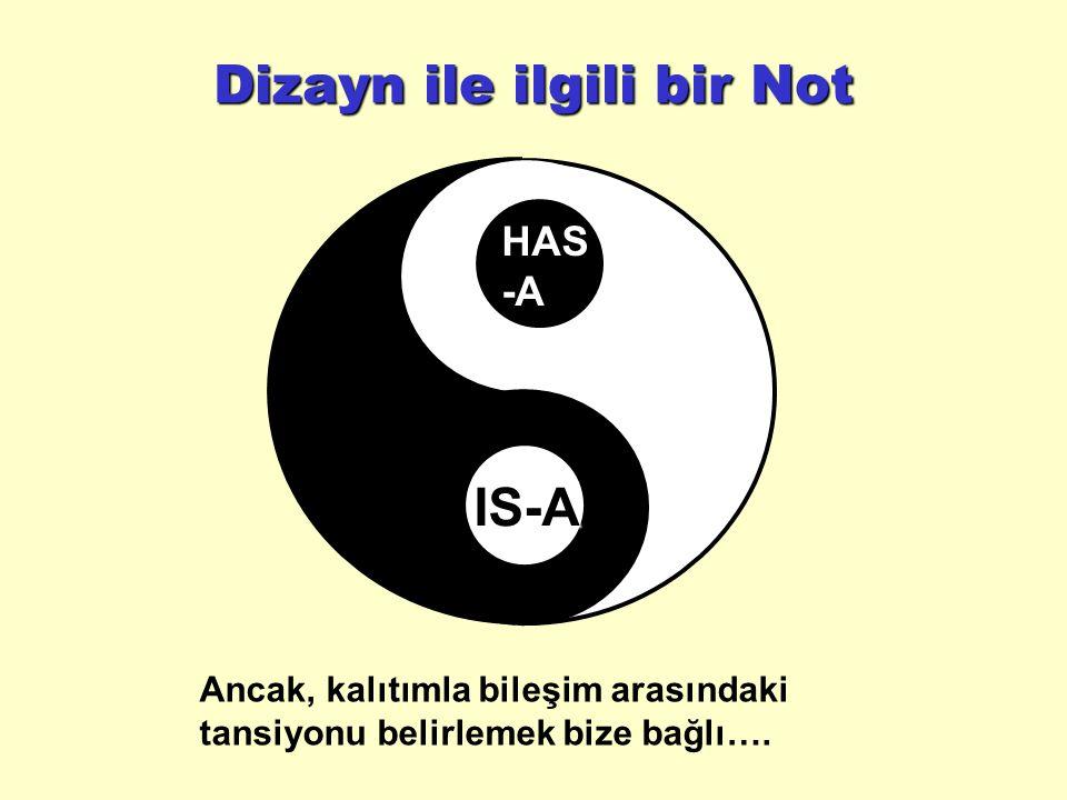 Dizayn ile ilgili bir Not IS-A HAS-A Ancak, kalıtımla bileşim arasındaki tansiyonu belirlemek bize bağlı….
