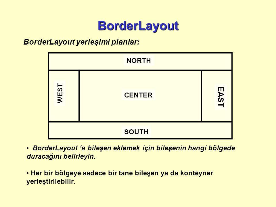 BorderLayout yerleşimi planlar: NORTH SOUTH CENTER WEST EAST BorderLayout 'a bileşen eklemek için bileşenin hangi bölgede duracağını belirleyin.