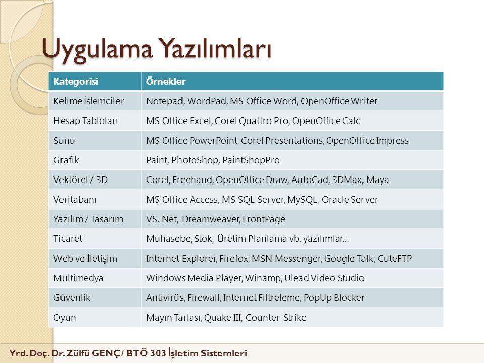Yrd. Doç. Dr. Zülfü GENÇ/ BTÖ 303 İ şletim Sistemleri Uygulama Yazılımları KategorisiÖrnekler Kelime İşlemcilerNotepad, WordPad, MS Office Word, OpenO