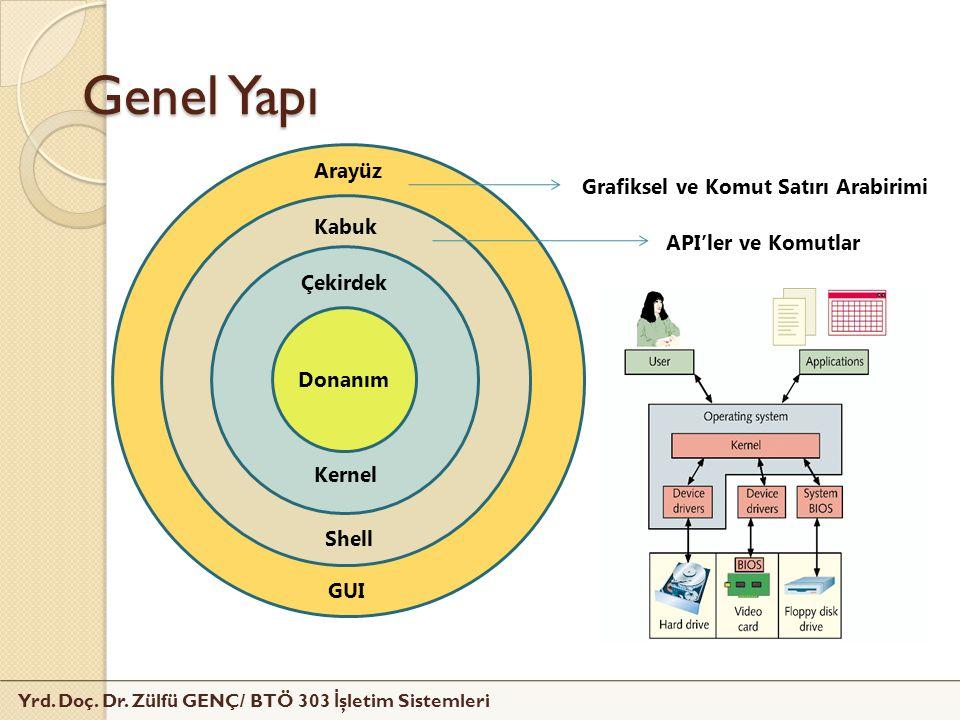 Yrd. Doç. Dr. Zülfü GENÇ/ BTÖ 303 İ şletim Sistemleri Genel Yapı Donanım Çekirdek Kernel Kabuk Shell Arayüz GUI API'ler ve Komutlar Grafiksel ve Komut